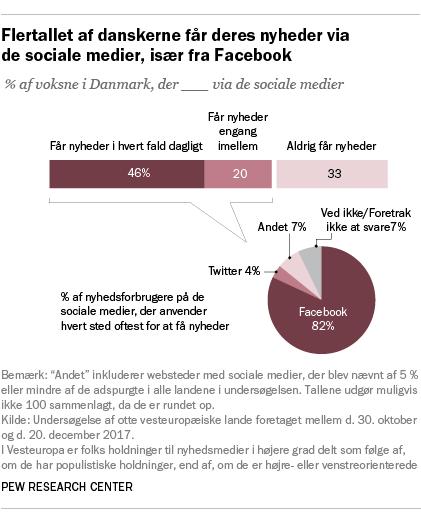Flertallet af danskerne får deres nyheder via de sociale medier, især fra Facebook
