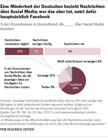Eine Minderheit der Deutschen bezieht Nachrichten über Social Media; wer das aber tut, nutzt dafür hauptsächlich Facebook