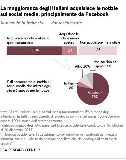La maggioranza degli italiani acquisisce le notizie sui social media, principalmente da Facebook