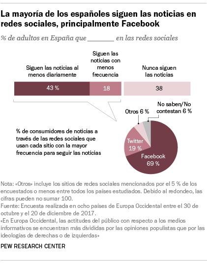 La mayoría de los españoles siguen las noticias en redes sociales, principalmente Facebook