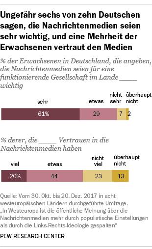 Ungefähr sechs von zehn Deutschen sagen, die Nachrichtenmedien seien sehr wichtig, und eine Mehrheit der Erwachsenen vertraut den Medien