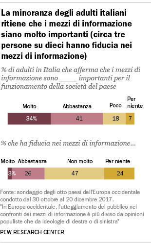 La minoranza degli adulti italiani ritiene che i mezzi di informazione siano molto importanti (circa tre persone su dieci hanno fiducia nei mezzi di informazione)