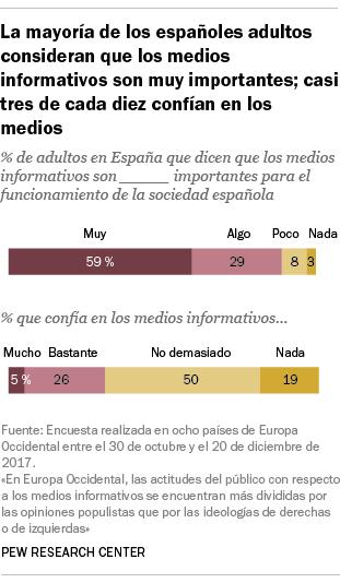 La mayoría de los españoles adultos consideran que los medios informativos son muy importantes; casi tres de cada diez confían en los medios