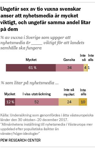Ungefär sex av tio vuxna svenskar anser att nyhetsmedia är mycket viktigt, och ungefär samma andel litar på dem