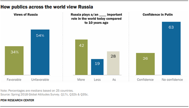 Charts showing how publics around the world view Russia and Putin.
