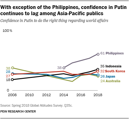 Line chart showing that with exception of the Philippines, confidence in Putin continues to lag among Asia-Pacific publics.