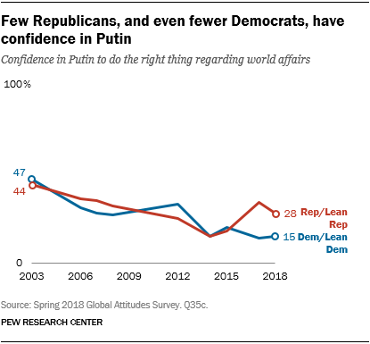 Line chart showing that in the U.S. few Republicans, and even fewer Democrats, have confidence in Putin.