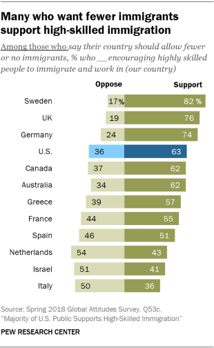 Majority of Americans Support High-Skilled Immigration | Pew
