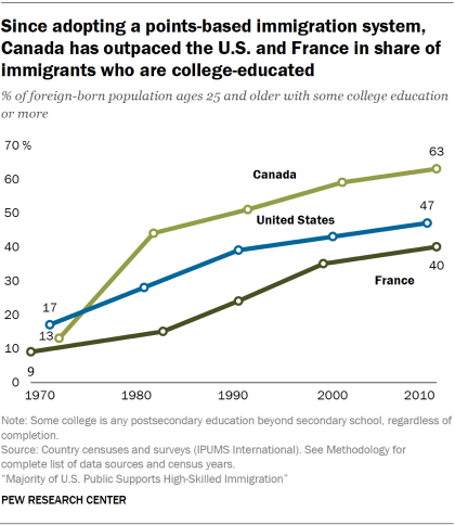 Line chart showing that since adopting a points-based immigration system, Canada has outpaced the U.S. and France in the share of immigrants who are college-educated.