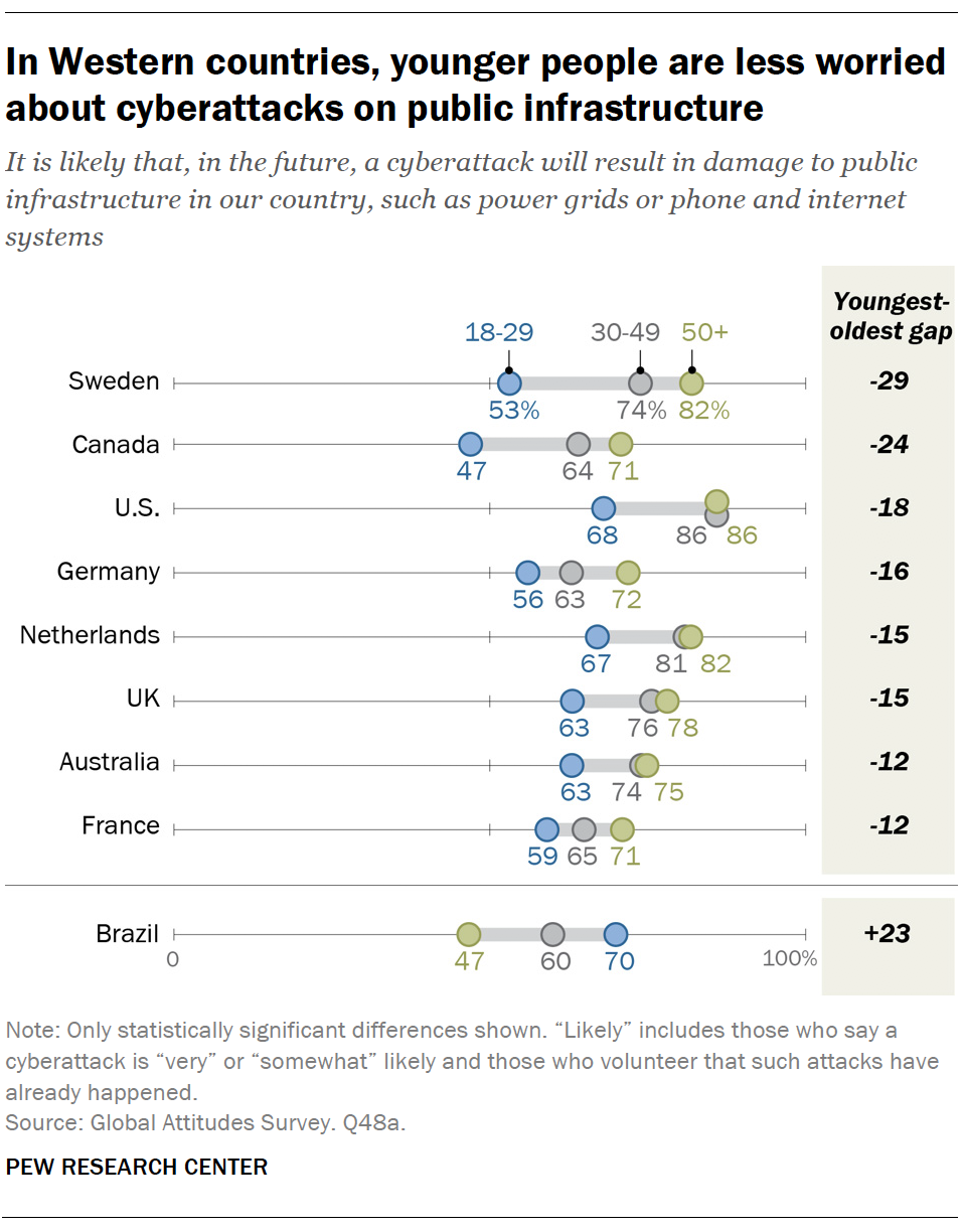 In Western countries, younger people are less worried about cyberattacks on public infrastructure