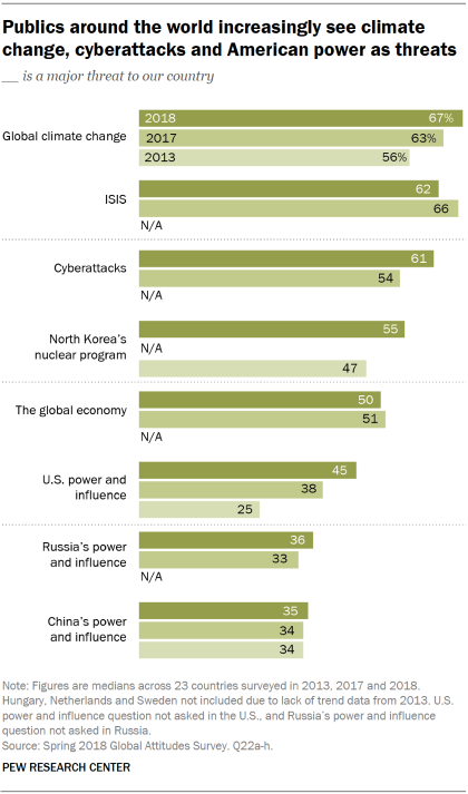 Chart showing that publics around the world increasingly see climate change, cyberattacks and American power as threats.