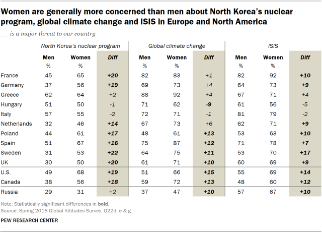 Table showing that women are generally more concerned than men about North Korea's nuclear program, global climate change and ISIS in Europe and North America.