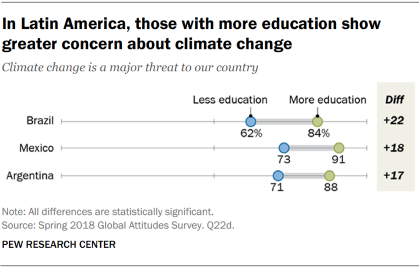 Chart showing that in Latin America, those with more education show greater concern about climate change.