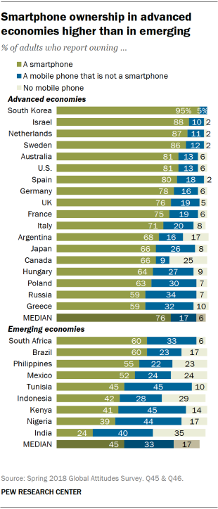 Smartphone Ownership Is Growing Rapidly Around the World, but Not Always  Equally | Pew Research Center