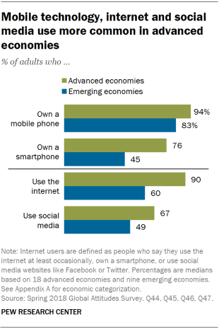 Chart showing that mobile technology, internet and social media use are more common in advanced economies.