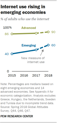 Chart showing that internet use is rising in emerging economies.