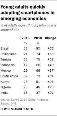 Table showing that young adults are quickly adopting smartphones in emerging economies.