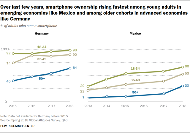 Charts showing that over the last few years, smartphone ownership is rising fastest among young adults in emerging economies like Mexico and among older cohorts in advanced economies like Germany.