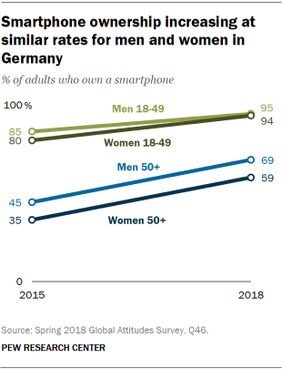 Chart showing that smartphone ownership is increasing at similar rates for men and women in Germany.