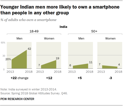 Charts showing that younger Indian men are more likely to own a smartphone than people in any other group in India.