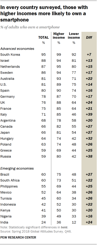 Table showing that in every country surveyed, those with higher incomes are more likely to own a smartphone.