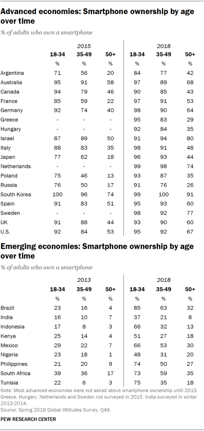 Tables showing smartphone ownership by age in advanced and emerging economies over time.