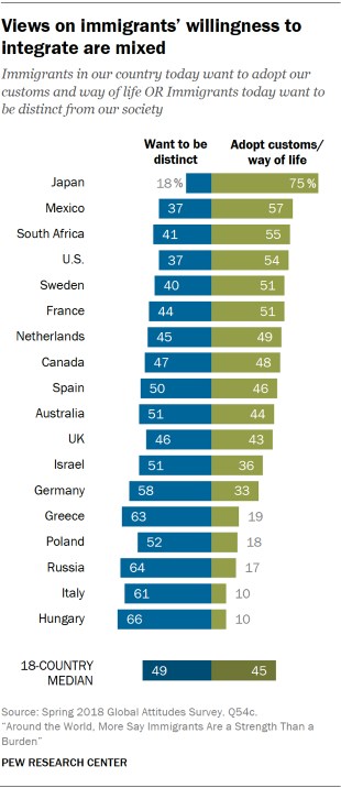 Chart showing that views on immigrants' willingness to integrate are mixed across the 18 countries included in the survey.
