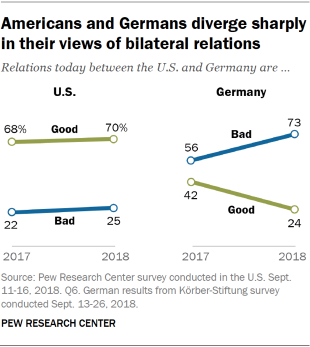 Line charts showing Americans and Germans diverge sharply in their views of bilateral relations.