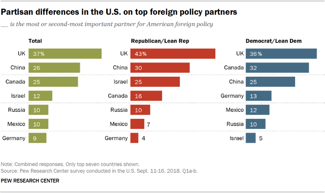 Charts showing the partisan differences in the U.S. on which countries are considered top foreign policy partners.