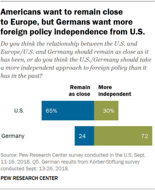 Chart showing that Americans want to remain close to Europe, but Germans want more foreign policy independence from the U.S.