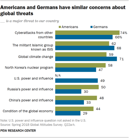 Chart showing that Americans and Germans have similar concerns about global threats.