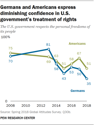 Line chart showing that Germans and Americans express diminishing confidence in the U.S. government's respect of its people's personal freedoms.
