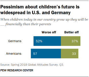 Chart showing that pessimism about children's future is widespread in the U.S. and Germany.