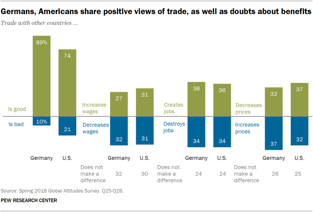Chart showing that Germans and Americans share positive views of trade, as well as doubts about benefits.