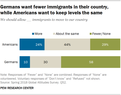 Chart showing that Germans want fewer immigrants in their country, while Americans want to keep levels the same.