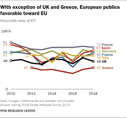 Line chart showing that with the exception of the UK and Greece, European publics hold favorable views of the EU.