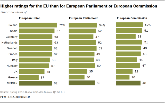 Charts showing that Europeans have more favorable views of the EU than of the European Parliament or the European Commission.
