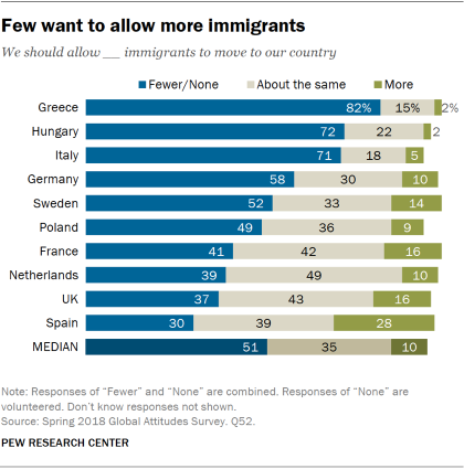 Chart showing that few Europeans want to allow more immigrants to move to their country.