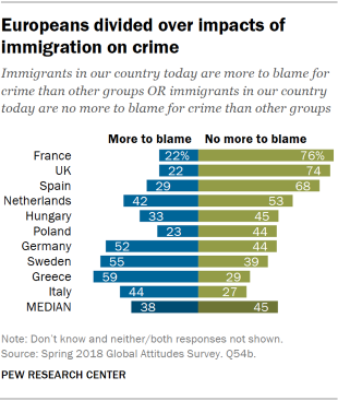 Chart showing that Europeans are divided over impacts of immigration on crime.