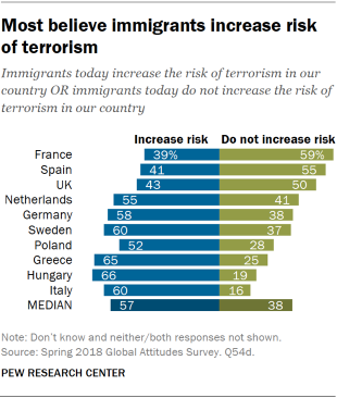 Chart showing that most Europeans believe immigrants increase risk of terrorism.