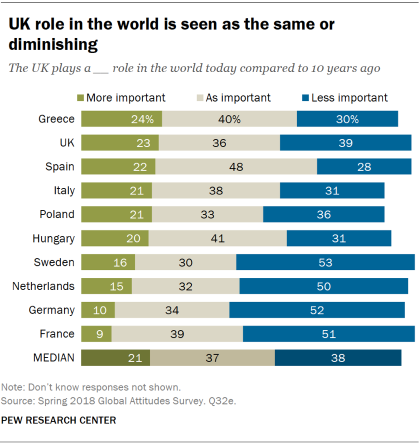 Chart showing that Europeans see the UK's role in the world as the same or diminishing compared to 10 years ago.