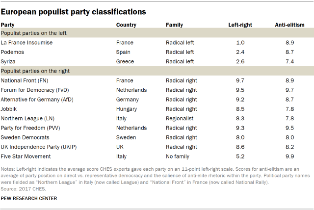 Table showing European populist party classifications by country.