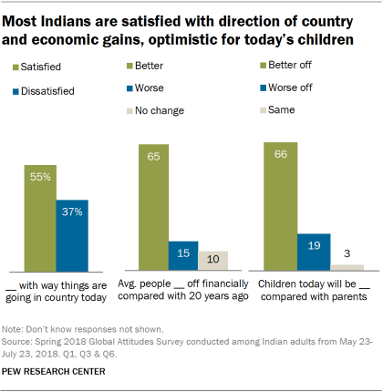 As State Ratings Loom Parents Worry >> How Indians Feel About Political Economic And Social Issues Pew