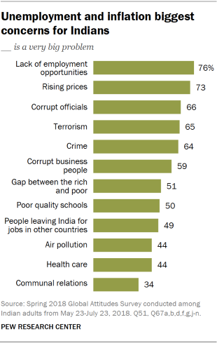 Chart showing that unemployment and inflation are the biggest concerns for Indians.