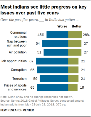 Chart showing that most Indians see little progress on key issues within the country over the past five years.