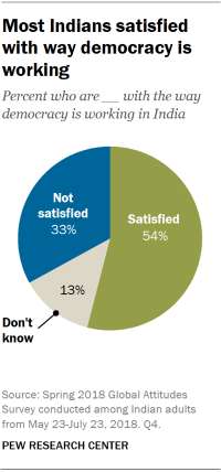 Pie chart showing that most Indians are satisfied with the way democracy is working.