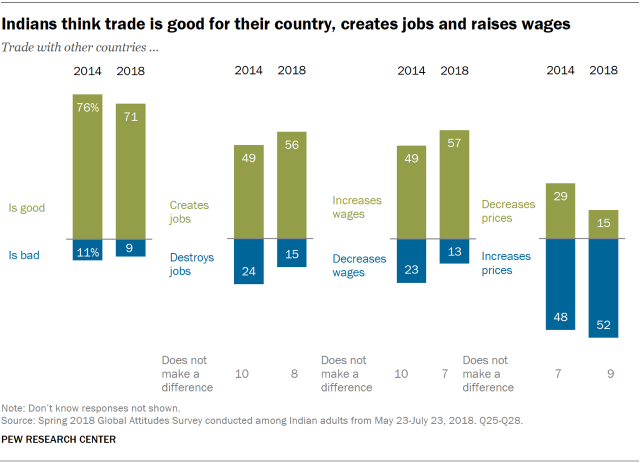 Chart showing that Indians think trade is good for their country, creates jobs, and raises wages.