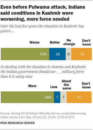 Charts showing that even before Pulwama attack, Indians said conditions in Kashmir were worsening and more military force was needed.