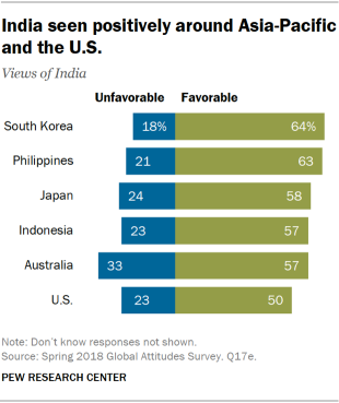 Chart showing that India is seen positively around Asia-Pacific and the U.S.