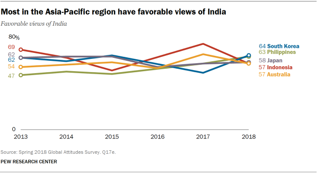 Line chart showing that most in the Asia-Pacific region have favorable views of India.